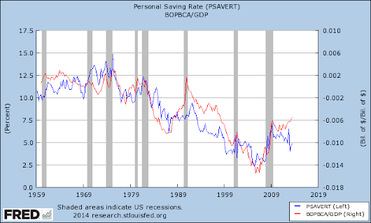 Personal Savings Rate and the Balance of Payments