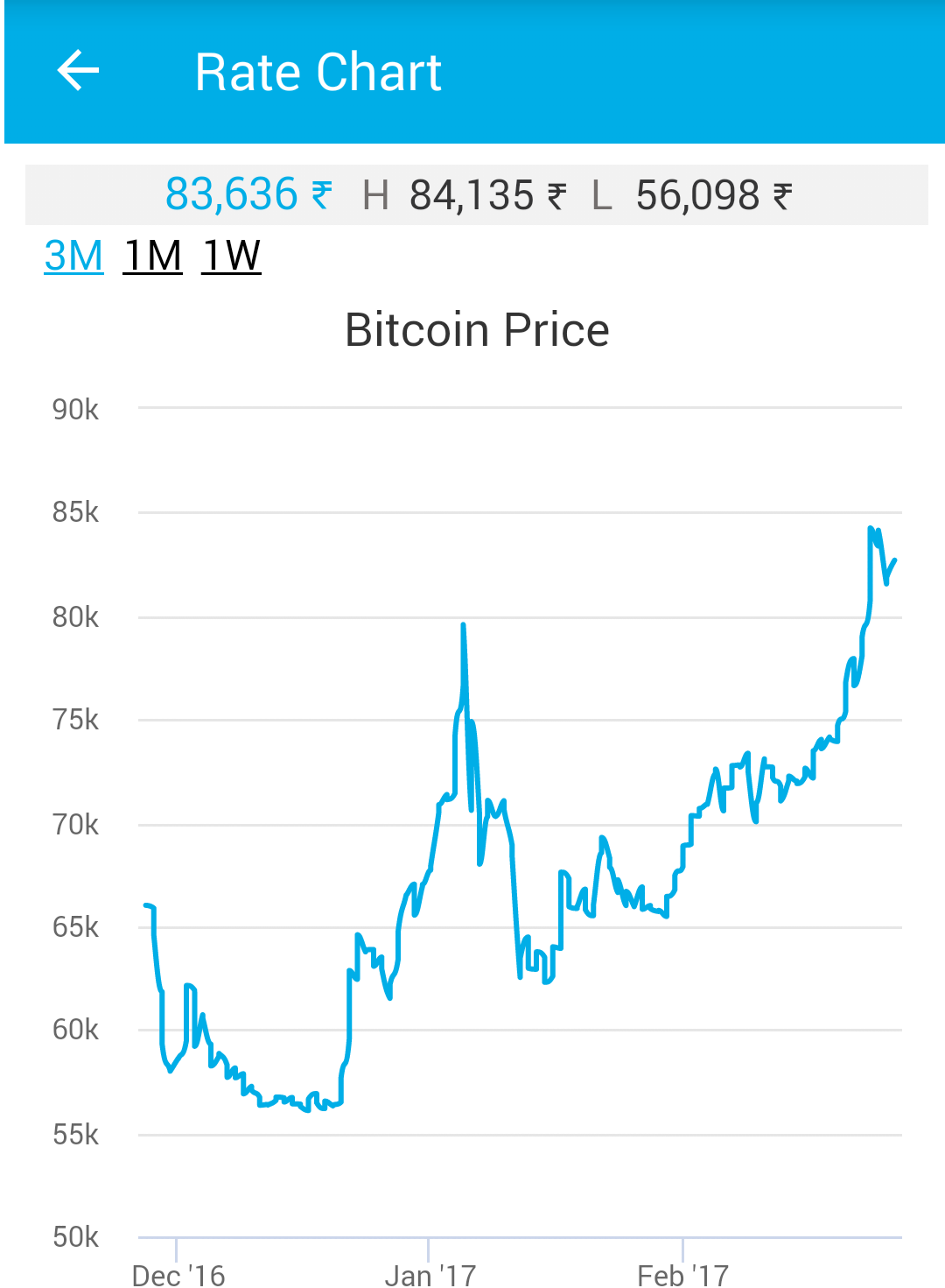 Bitcoin to Indian Rupee Chart. This XBT/INR Chart lets you see this pair's currency rate history for up to 10 years! XE uses highly accurate, live mid-market rates.