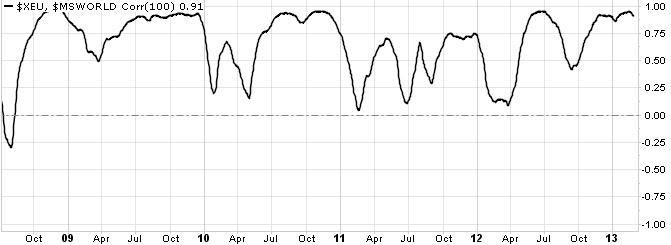 Charts etc.: Euro Chart Remains Bullish