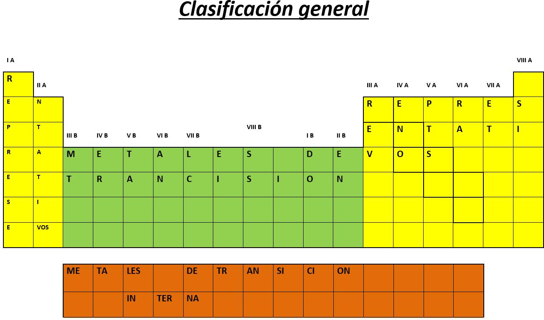 Tabla peridica 4 clasificacin de la tabla peridica 4 clasificacin de la tabla peridica urtaz Images