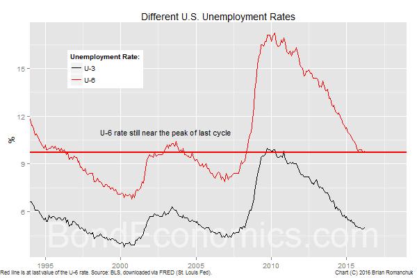 United Stagnation - United Stagnation