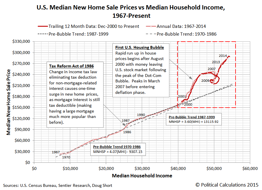 Trailing Twelve Month Average of Median U.S. New Home Sale Prices vs Trailing Twelve Month Average of Median Household Income, December 2000 through June 2015 (Monthly) and 1967 through 2014 (Annual)