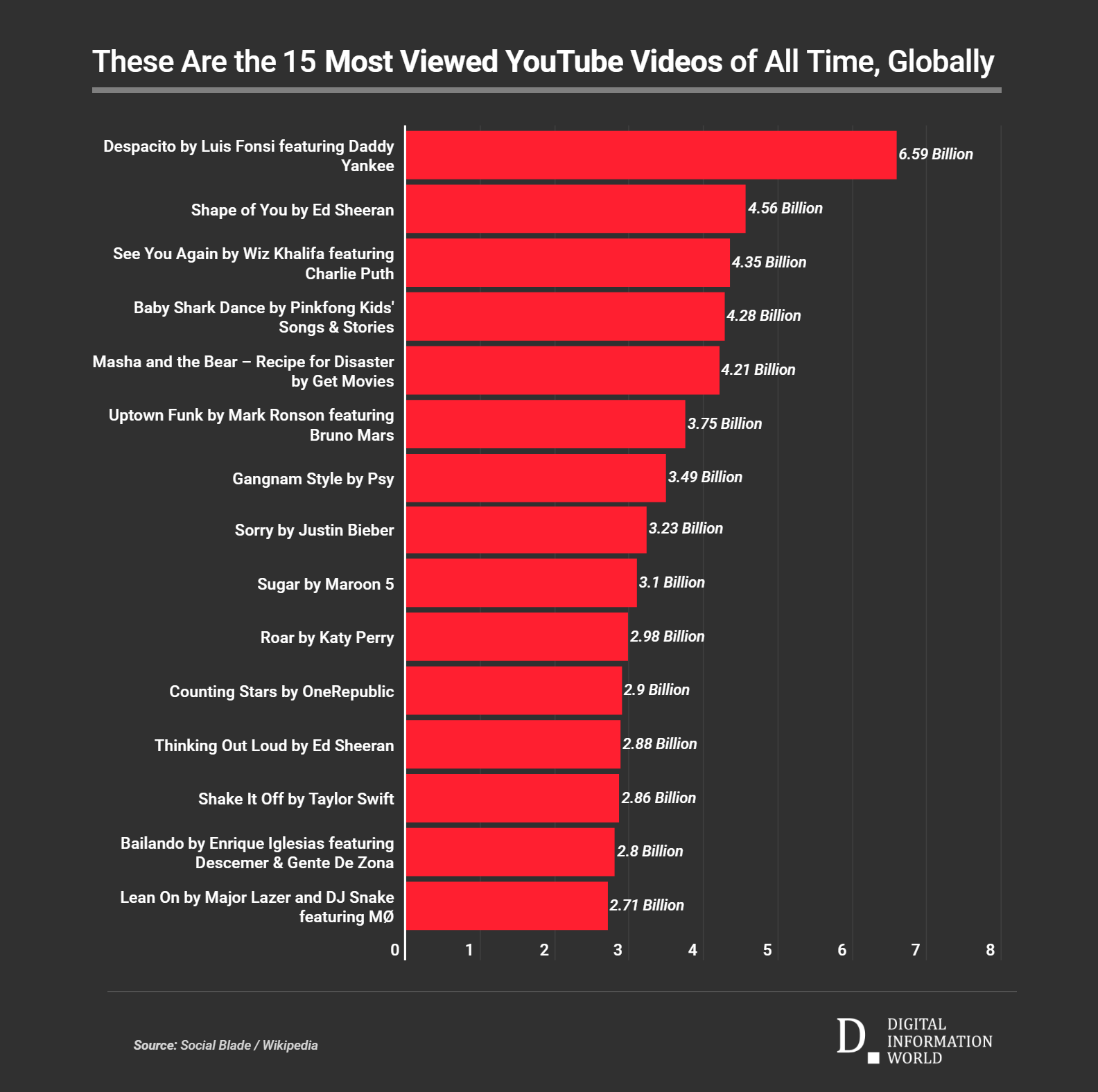 These Are Top 10 Most Viewed Videos On Youtube 2020 Digital Information World