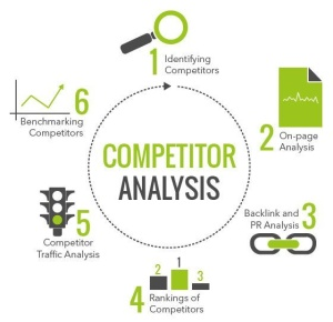 competitors web research and analysis