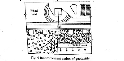 reinforcement action of geotextile