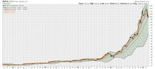 NVDA Stock Chart Technical Analysis Nvidia