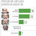 Pesquisa mostra empate técnico entre Ivo Gomes e Moses Rodrigues