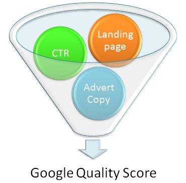 Google tính điểm chất lượng ra sao?