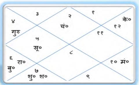 श्री  कृष्ण जी का जन्म कुंडली - कर्णाटक के इतिहास के अनुसार