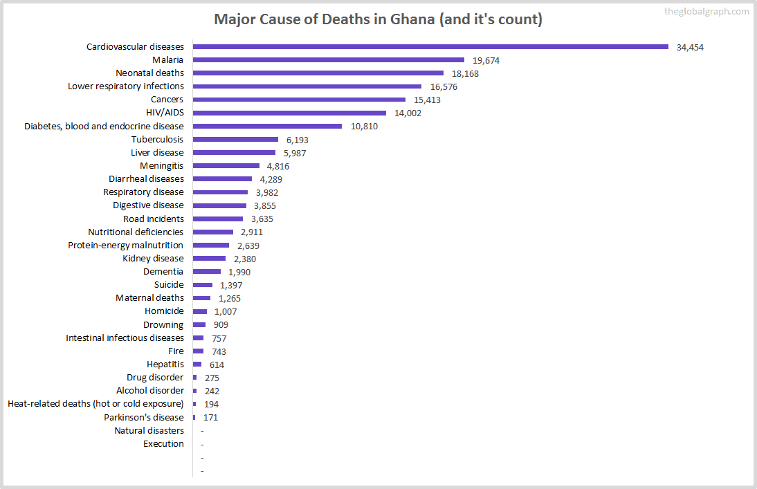 Major Cause of Deaths in Ghana (and it's count)