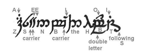 Tolkien Language Discussion: Using Tengwar to Write