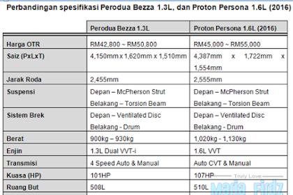 Perbezaan Perodua Bezza dan Proton Persona 2016!
