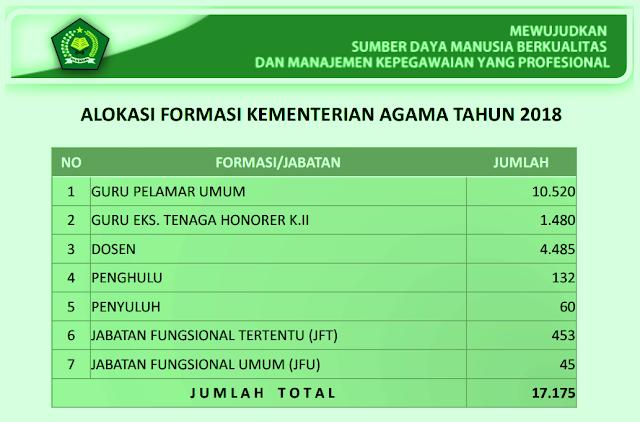 Mengutip rilis dari website resmi Kemenag FORMASI CPNS KEMENAG TAHUN 2018