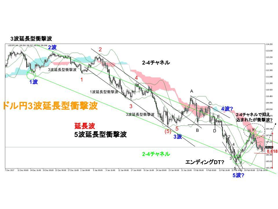 ドル円為替相場4時間足チャート