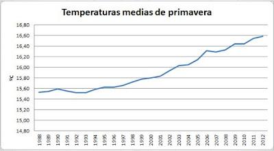 Temperatura media de primavera Talamanca de Jarama