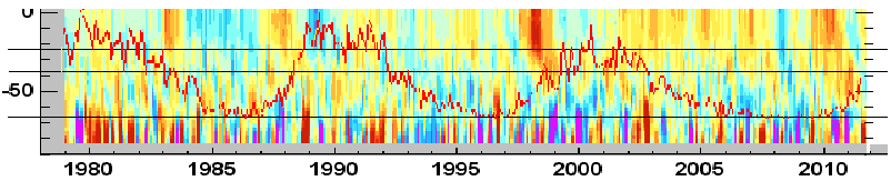 measured diffs in TSI overlayed on measured Southern Hemisphere Temperature anomalies