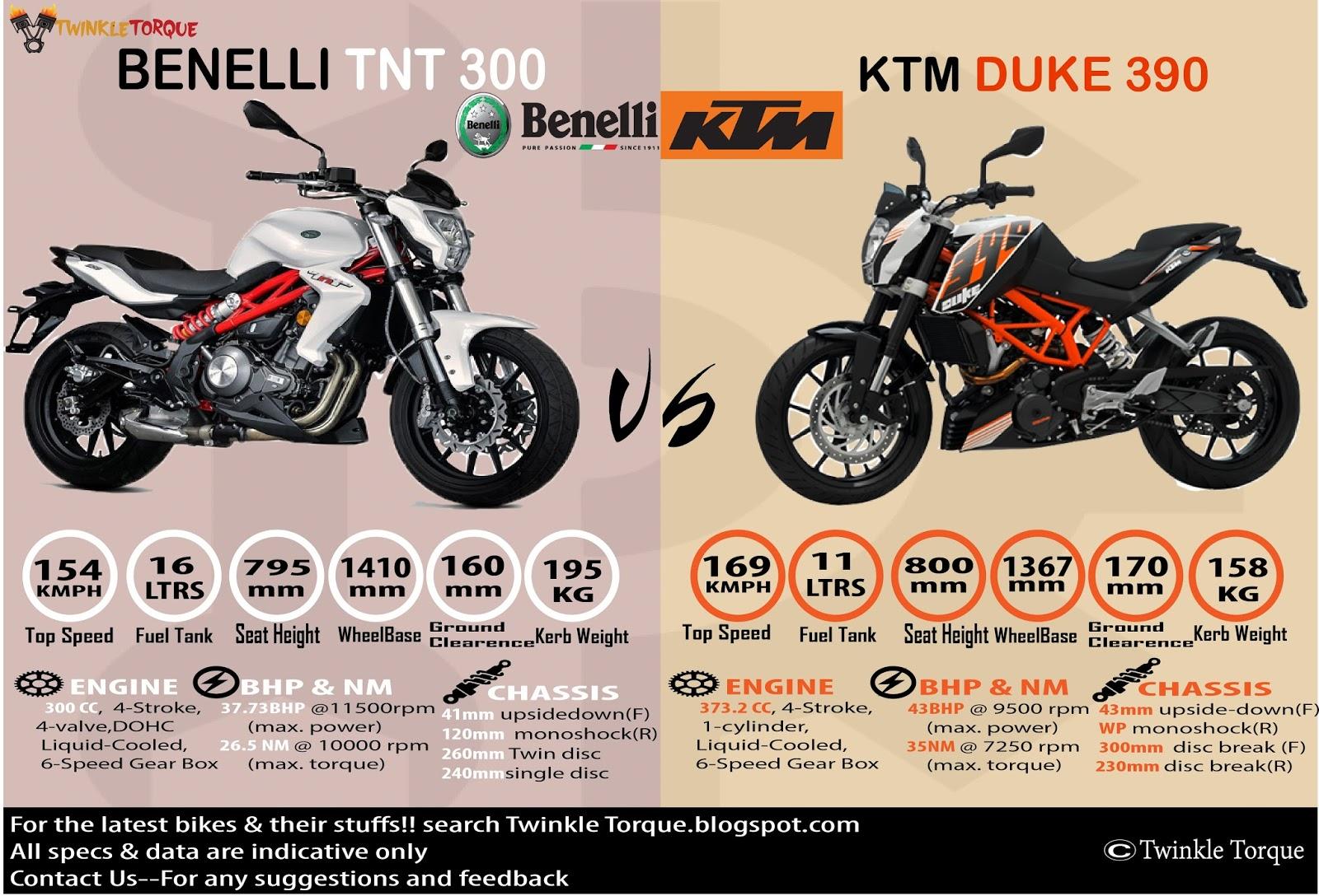 BENELLI TNT 300 v/s KTM DUKE 390 twinkle torque