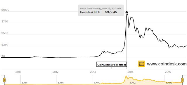 Valor Bitcoin 2010 2013
