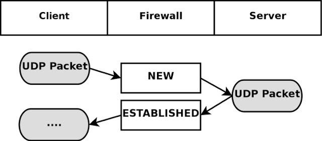 Understanding UDP