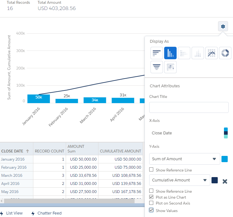 SimplySfdc com: Salesforce Report: Bar Chart with Cumulative