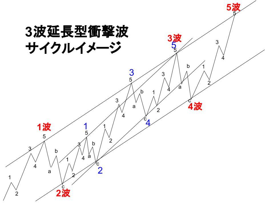 衝撃波サイクルイメージ
