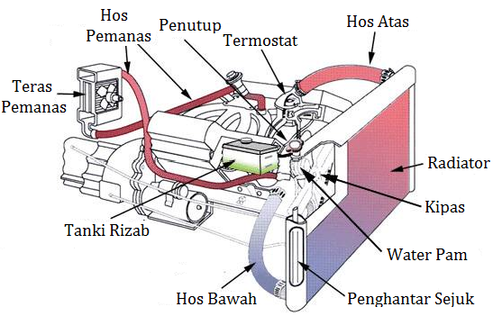 raditor Harley Davidson Twin Cam Schematics And Diagrams on