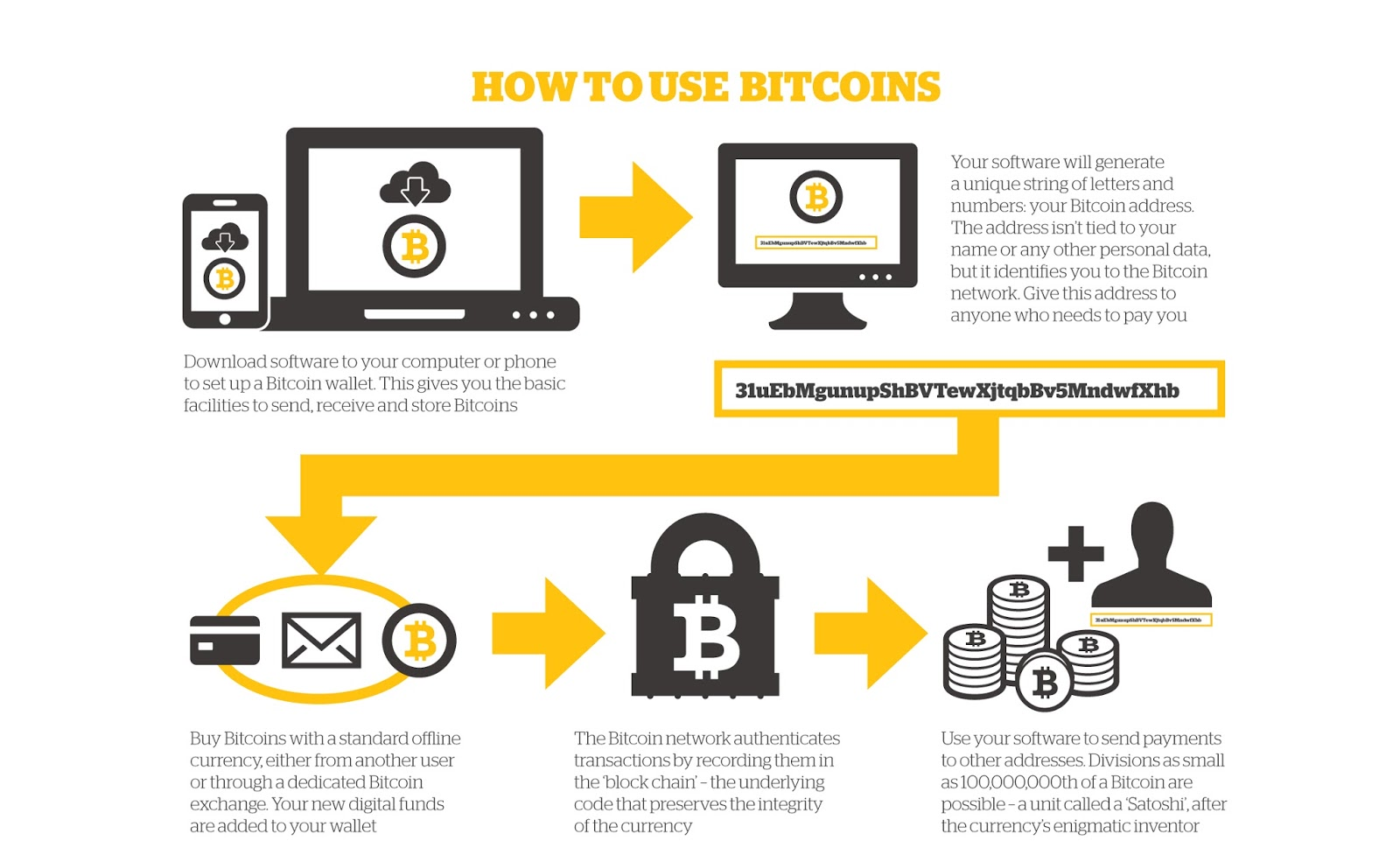 There Are Two Main Bitcoin Uses