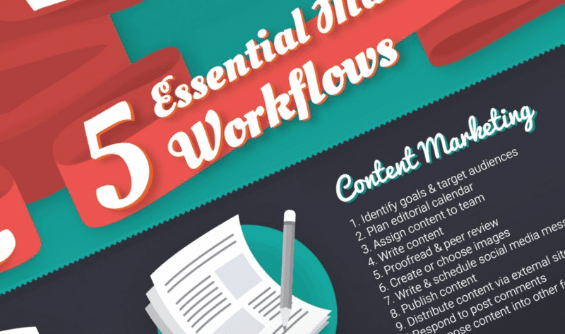 5 Essential Online Marketing Workflows - #infographic