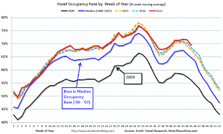 Hotel Occupancy Rate decreases YoY