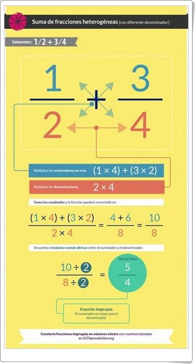"""Suma de fracciones heterogéneas"" (Infografía de Matemáticas)"