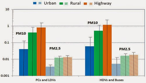 PM10 And PM2.5 Resuspension EFs For Various Vehicles