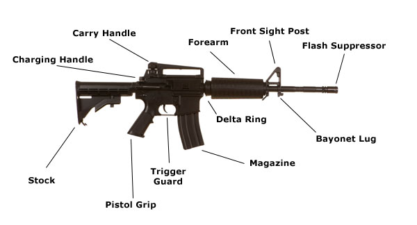 randys gun issues ar 15 nomenclature diagram ar 15 schematic