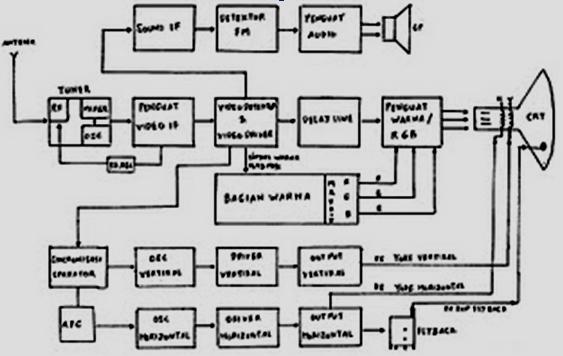 Catetan diagram blok televisi tabung blok diagram tv warna ccuart Choice Image
