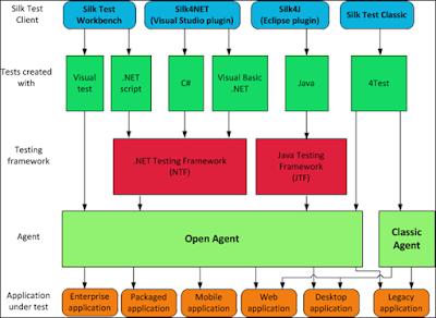 Silk Test Framework ile Yazılım Test Otomasyon Mimarisi Kurmak