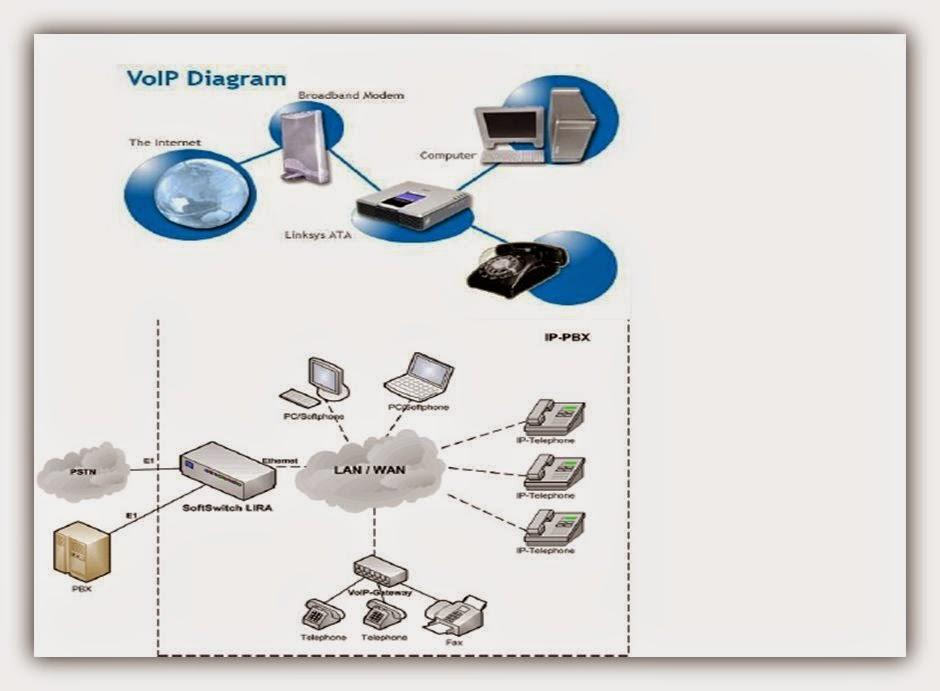 Bagan dan konsep kerja pbx server softswitch kompindorevolution pbx atau private branch exchange adalah penyedia layanan telepon yang melayani pertukaran telepon dengan pusat di dalam suatu perusahaan ccuart Choice Image