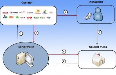Bagaimana Cara Kerja Server Pulsa?