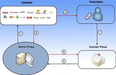 Tips Memulai Bisnis Server Pulsa Dengan Modal Kurang Dari 3 Juta
