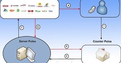Bagaimana Cara Kerja Server Pulsa? - Jasa Server Pulsa