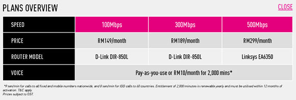 Harga Pakej Plan TIME Fibre Home Broadband 100Mbps, 300Mbps, 500Mbps