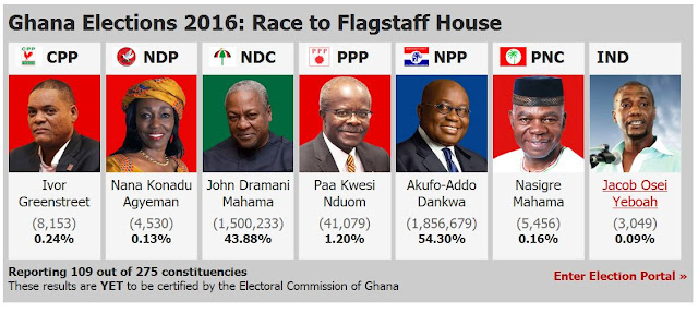 Akufo-Addo is in commanding lead with 54.30% [Video]