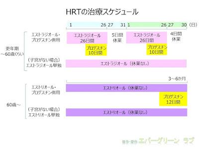 HRT ホルモン補充療法 エストラジオール プロゲスチン製剤