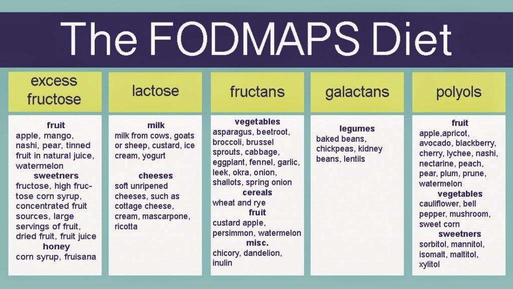 dieta fodmap alimentos permitidos pdf
