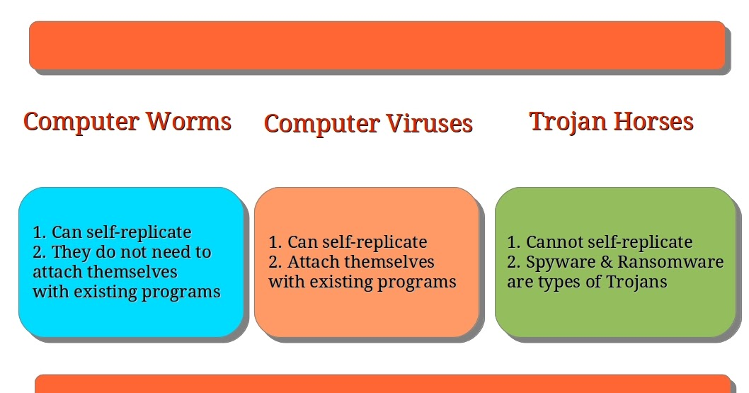Charateristics and distinction of computer viruses