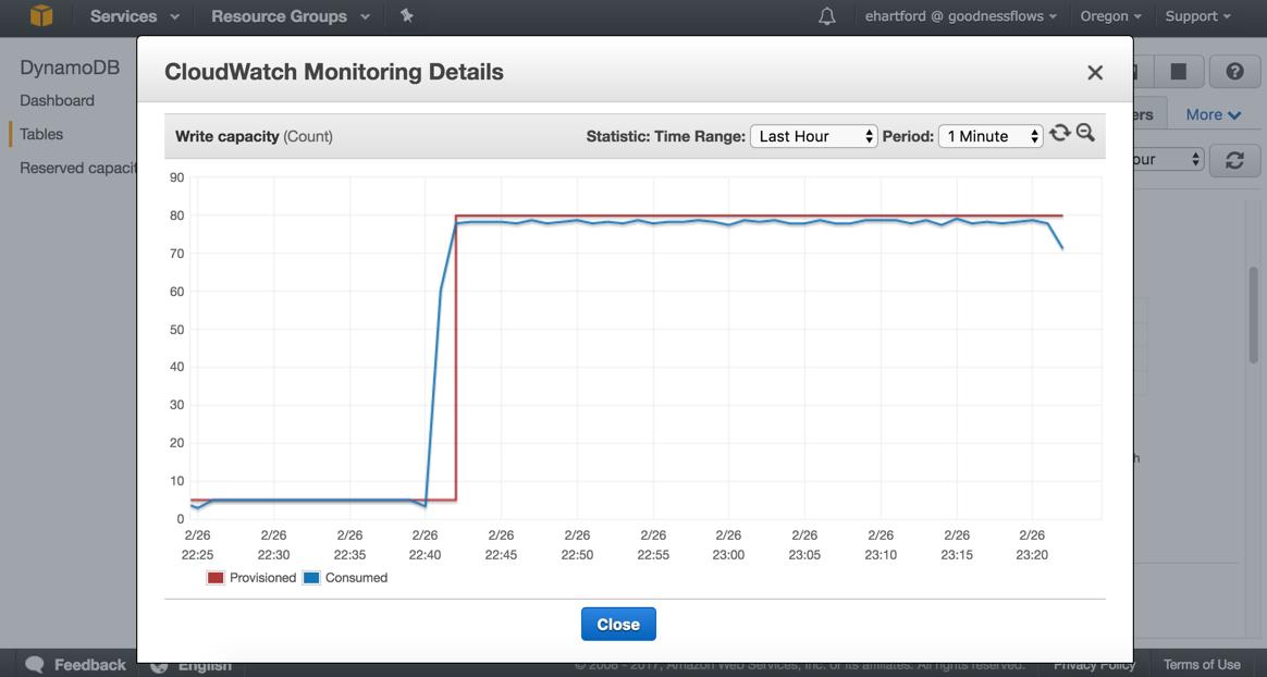Eric's Code: Uploading CSV to DynamoDB with Node JS