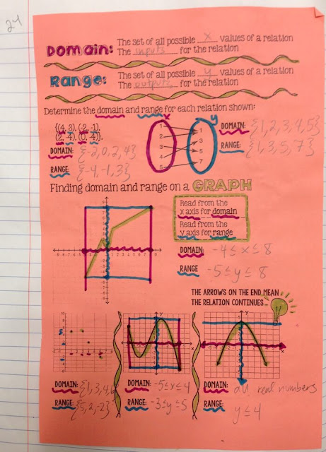 Domain and Range Interactive Notebook Notes: Using Doodles in Math Class