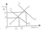 JAMB/UTME 2014 ECONOMICS QUESTIONS