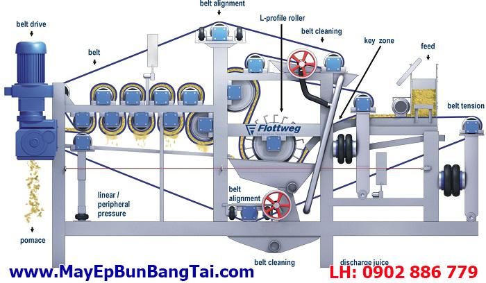 Cấu trúc máy ép bùn băng tải | may ep bun bang tai