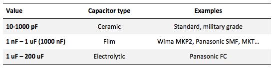 capacitor diy types