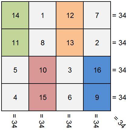images-50 Trik Membuat Tabel Segi Empat Ajaib Matematika