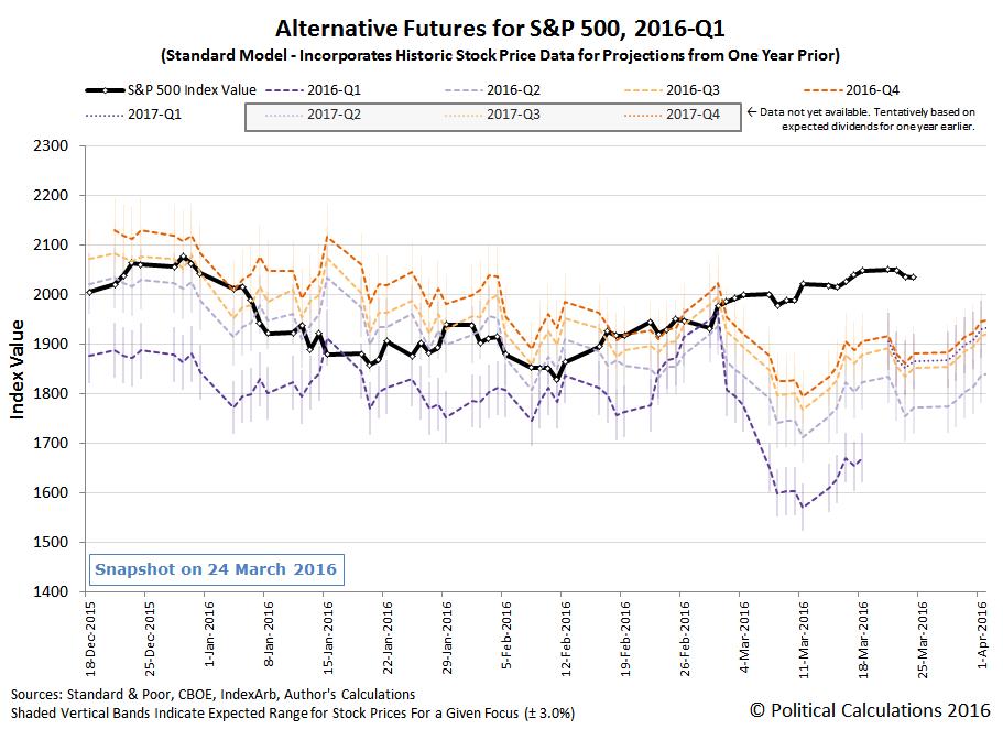 Alternative Futures - S&P 500 - 2016Q1 - Standard Model - Snapshot on 2016-03-24